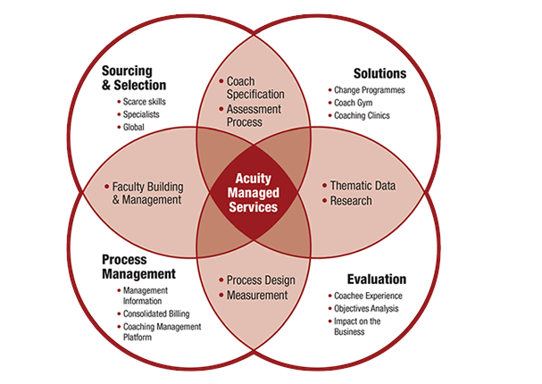 Acuity Managed Services